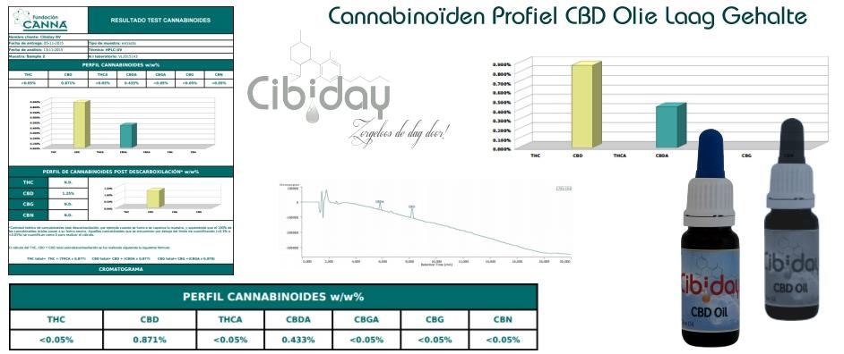 Cannabinoiden Profiel CBD Olie Laag