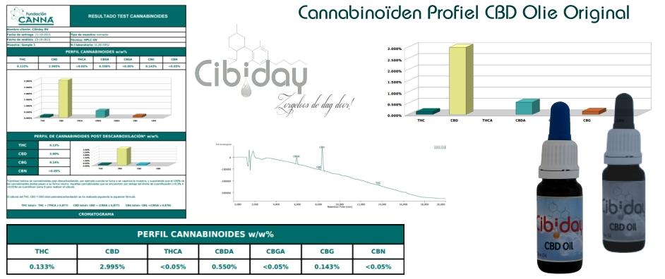Cannabinoïden Profiel CBD Olie Original