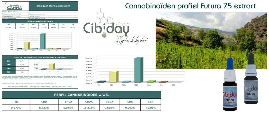 Cannabinoïden Profiel Futura75 Extract