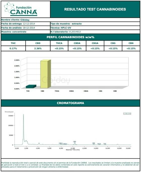 Labtest Cannabinoiden CBD Olie Original 2014