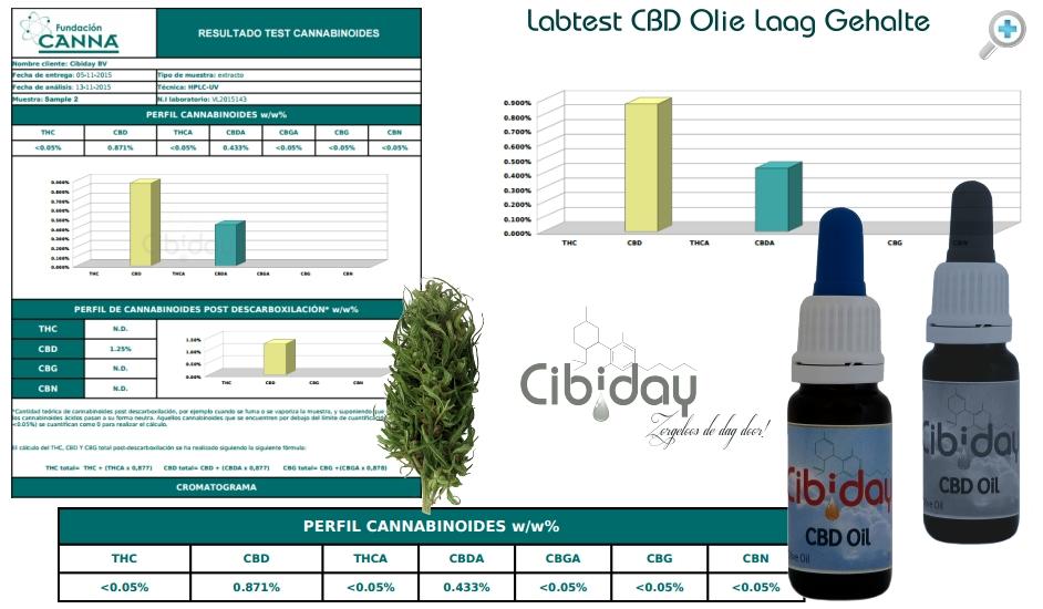 Labtest CBD Olie Laag Gehalte