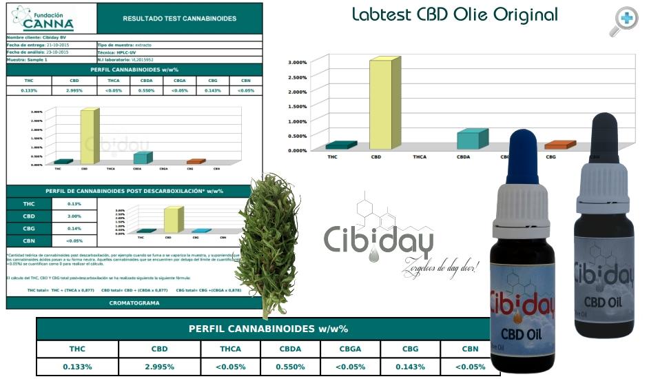 Labtest CBD Olie Original