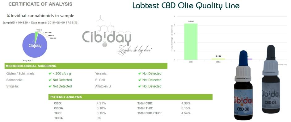 Labtest CBD Olie Quality Line