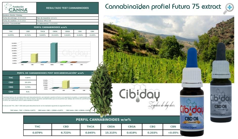 Labtest Futura75 Extract Cannabinoiden