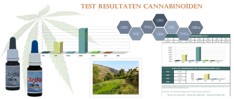 Labtesten Cannabinoiden