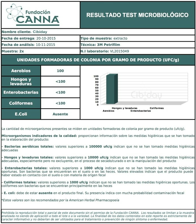 Microbiologisch Test Resultaat Futura75
