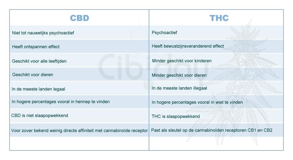 Verschillen tussen CBD en THC